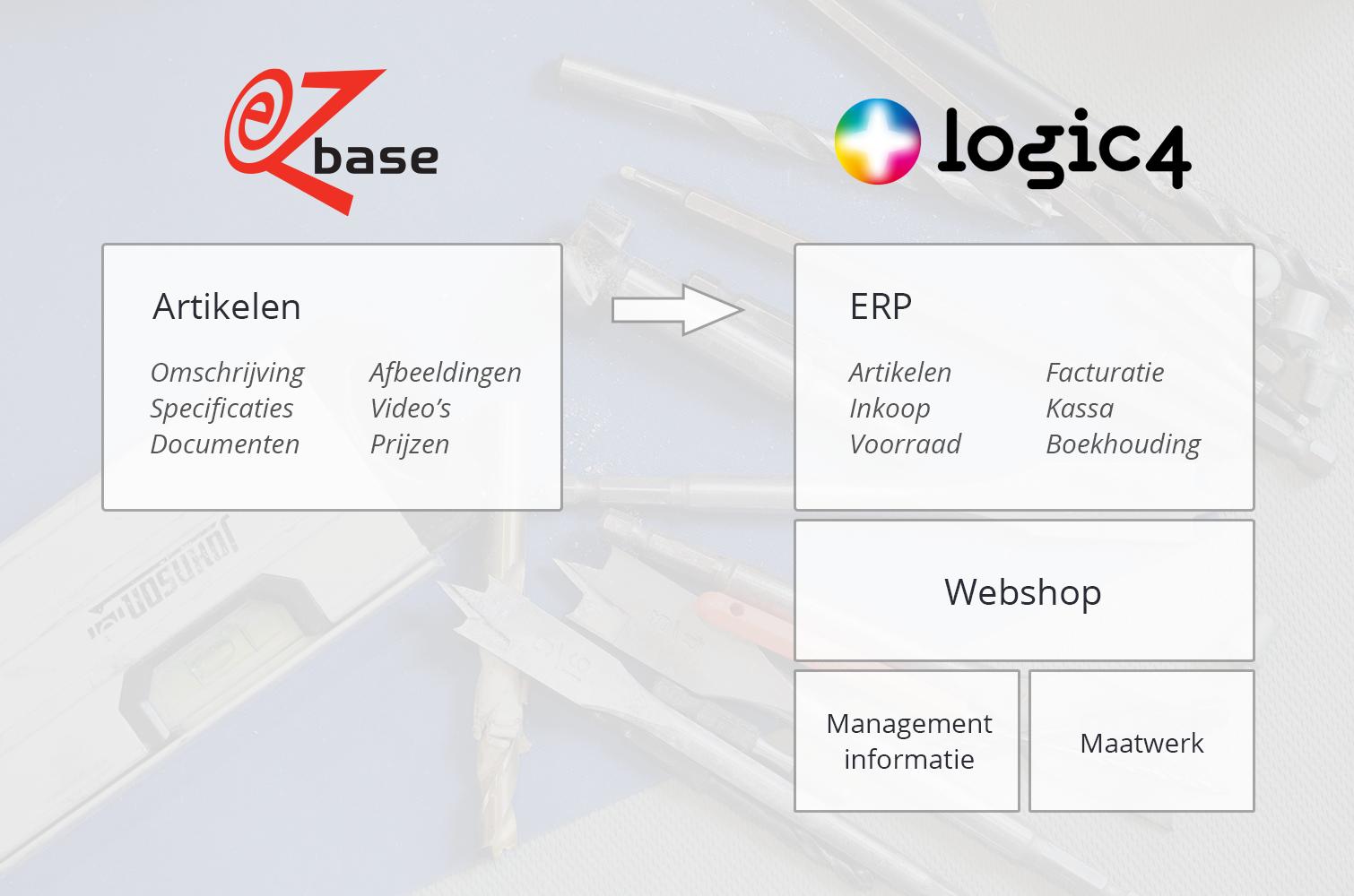 Hoe werkt de integratie van EZ-base in Logic4 ERP software