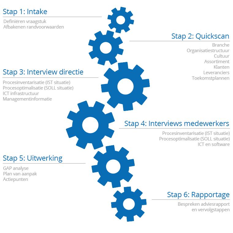 Next Level Business Scan van Logic4