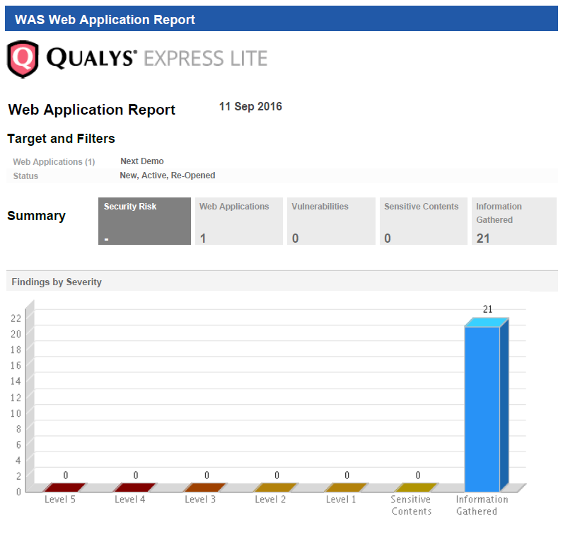 Qualys WAS Web Application Report voor de Shop demo webshop