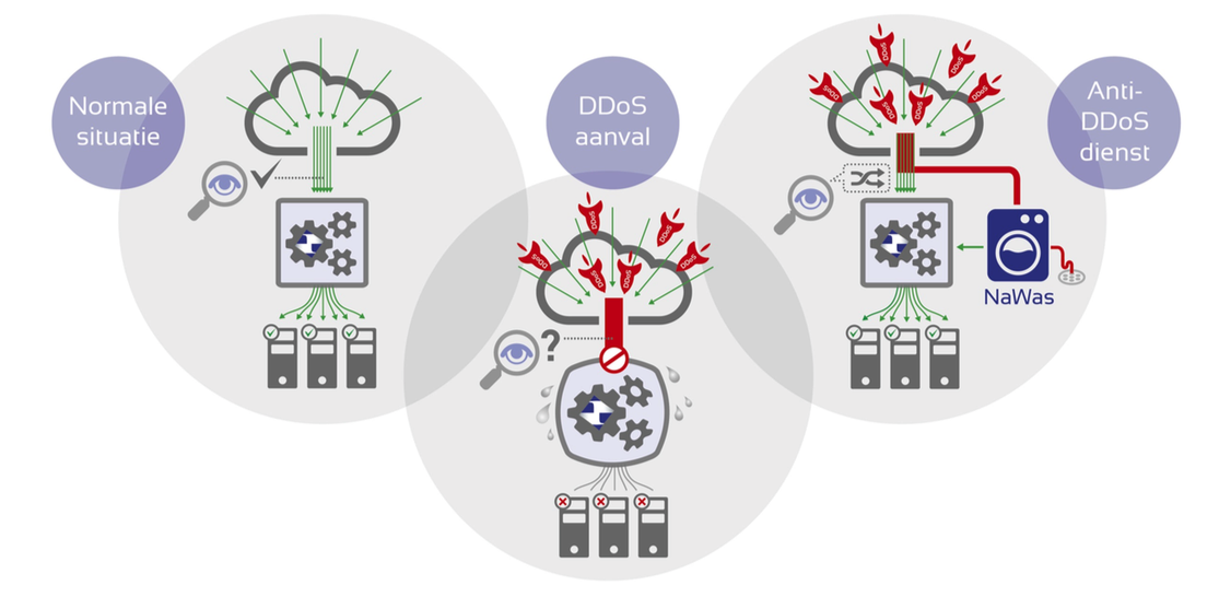 Nationale anti-DDoS Wasstraat voor Logic4 webshops