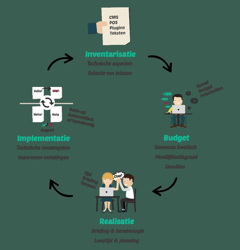 4 stappen model bij webshop vertalingen