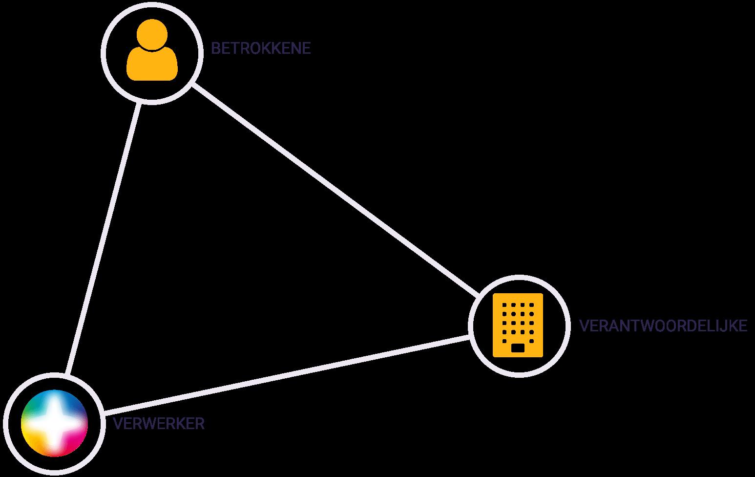 GDPR/AVG driehoek betrokkene, verantwoordelijke en verwerker