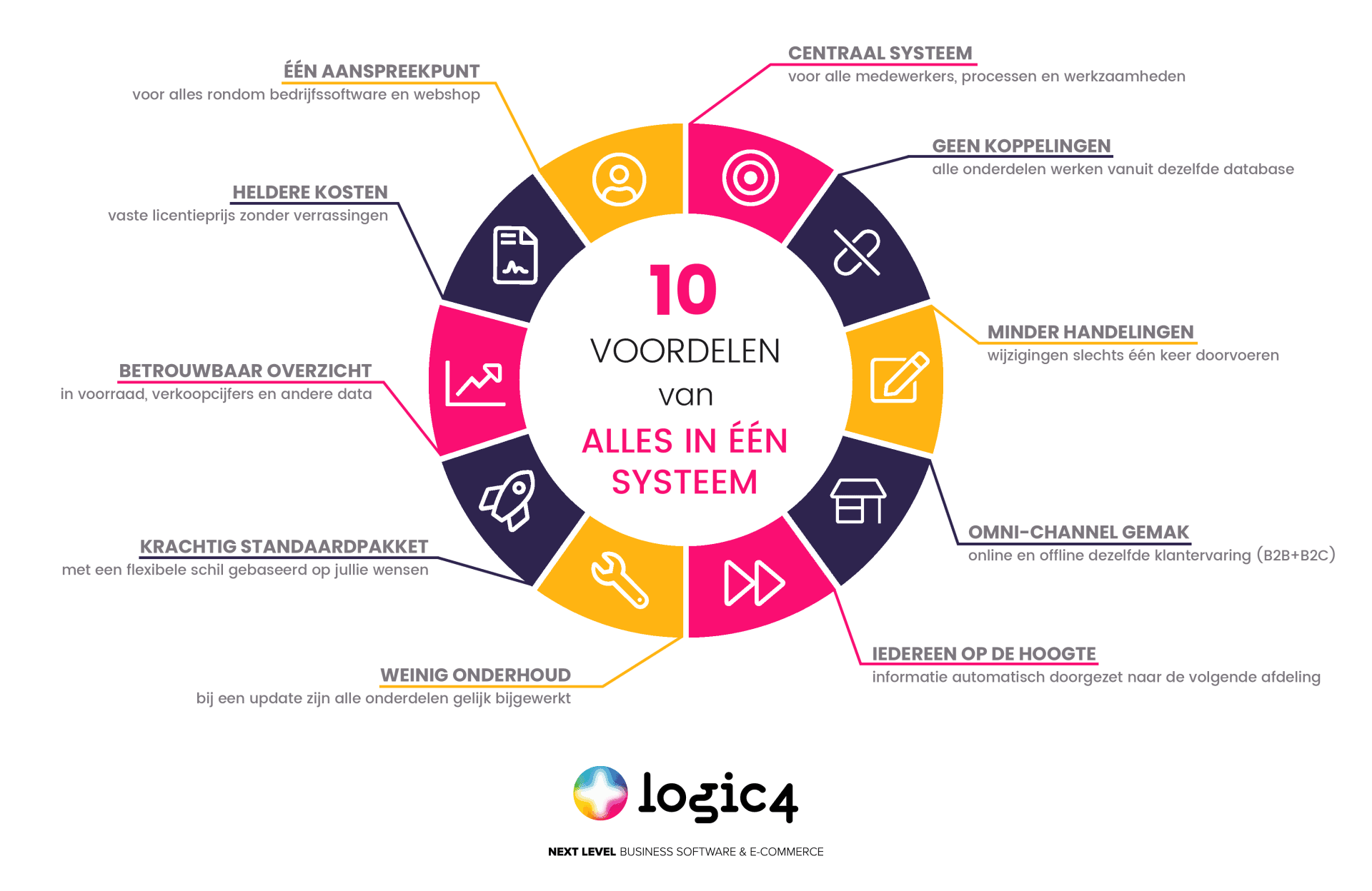 10 voordelen van alles in één systeem
