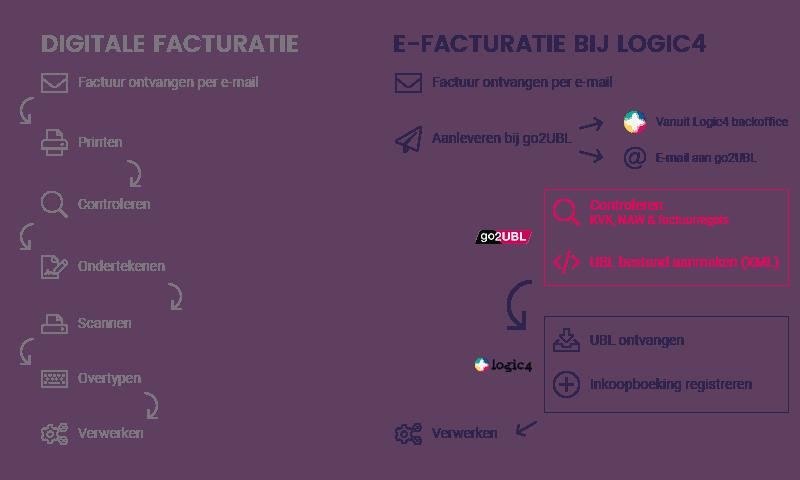 Digitale facturatie vs. e-facturatie met go2UBL en Logic4