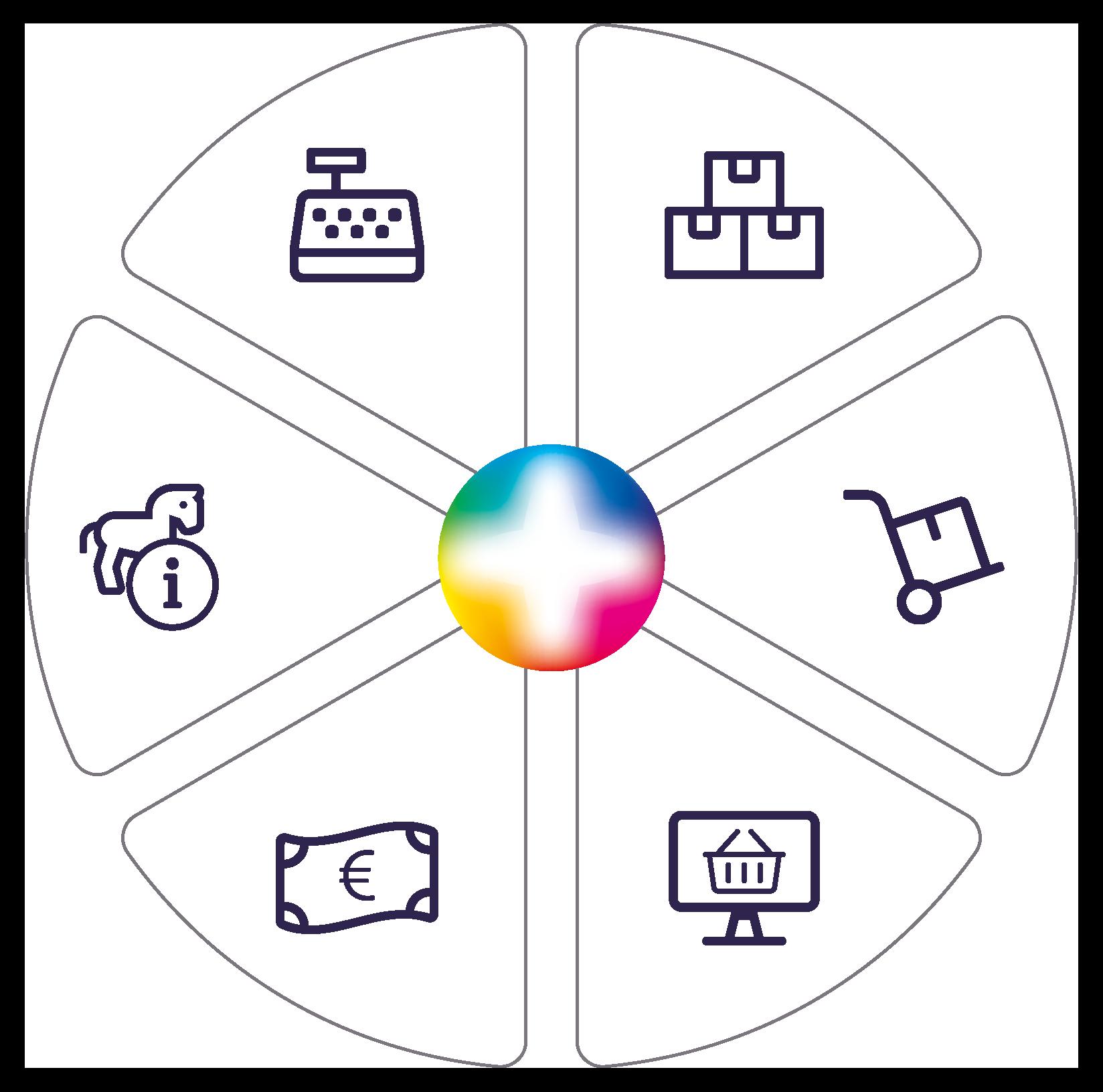 ERP systeem en bedrijfssoftware
