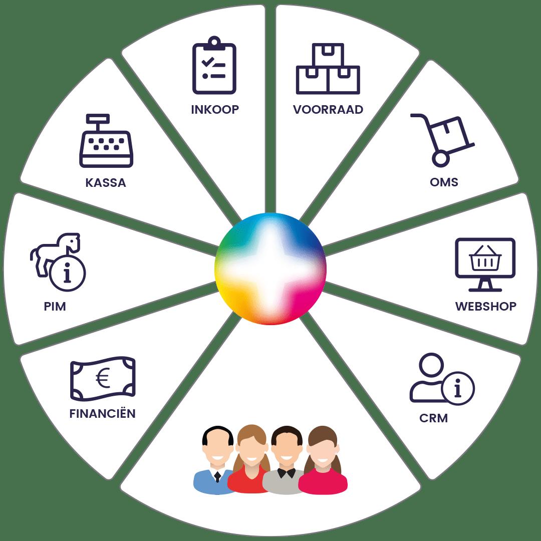 Logic4 alles in een webshop en bedrijfssoftware