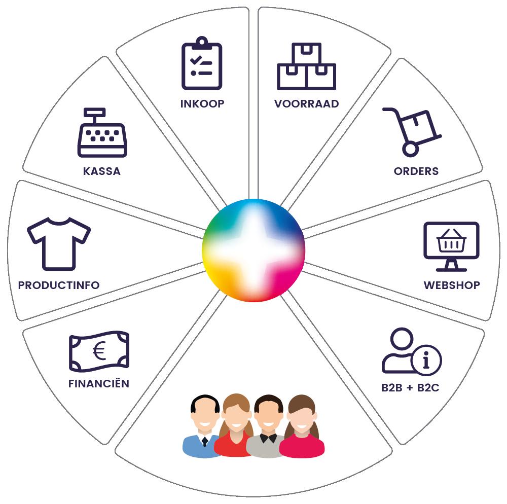 Alles in één software voor D2C e-commerce